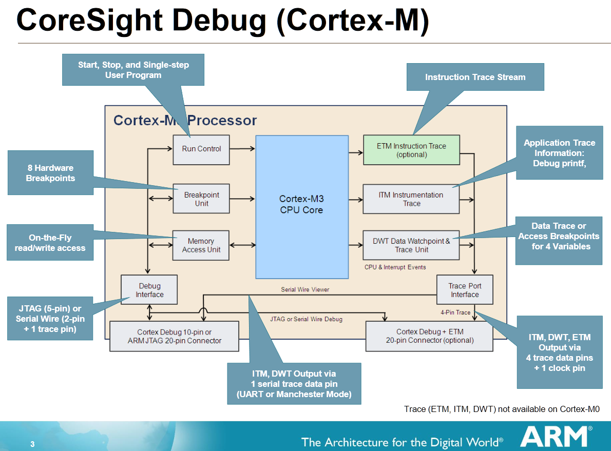 cortex m4 instruction set pdf